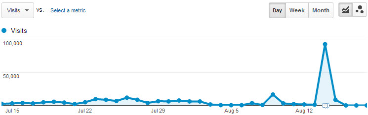 Visitors data in analytics after you perform load tests