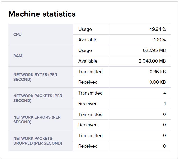 Test run machine statistics